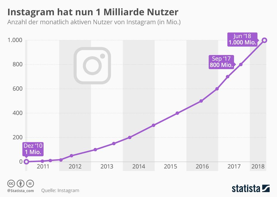 Instagram Nutzerzahlen Statistik